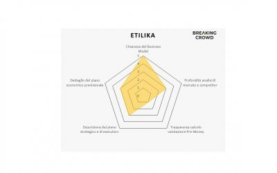 Etilika su MamaCrowd: il financial