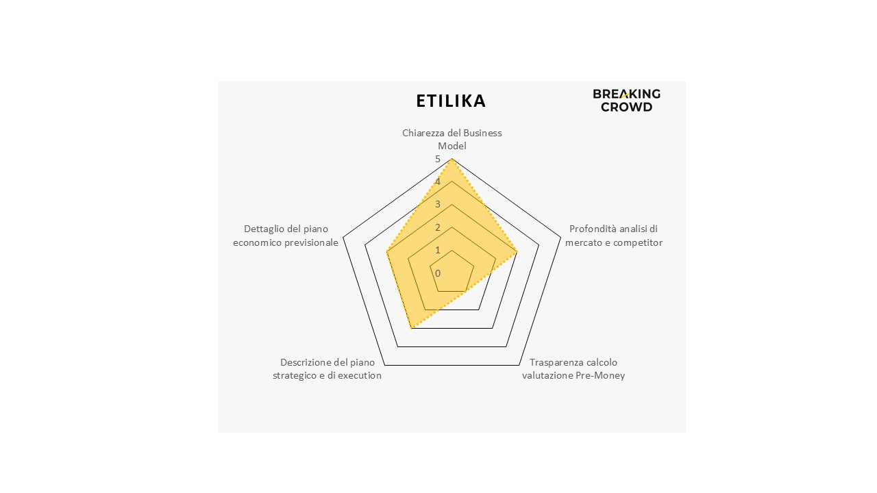 etilika-su-mamacrowd:-il-financial